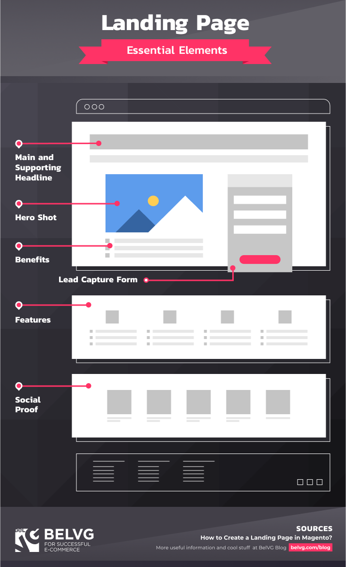 Landing Page Essential Elements
