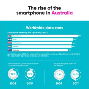 the-rise-of-the-smartphone-in-australia-fimg