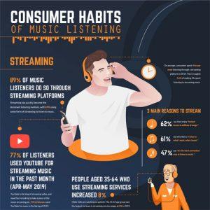 consumer-habits-of-music-listening-fimg