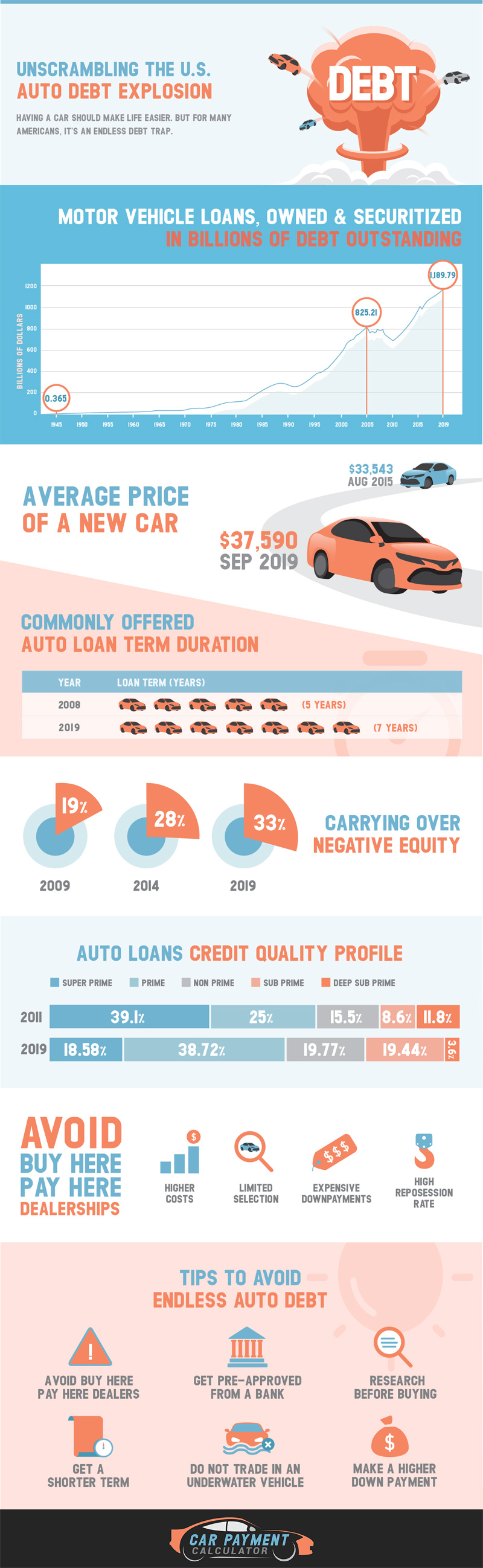 Unscrambling the U.S. Auto Debt Explosion