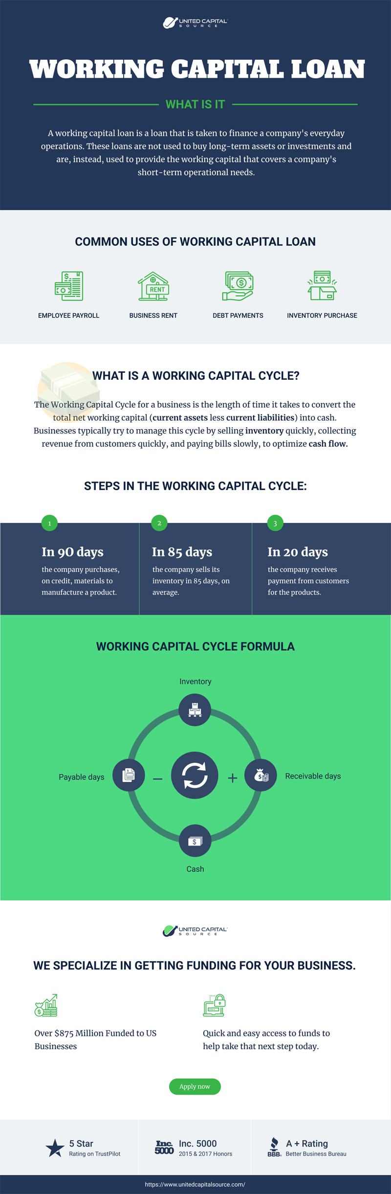 What is a Working Capital Loan?