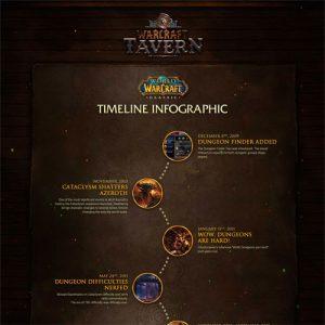 world-of-warcraft-classic-timeline-fimg