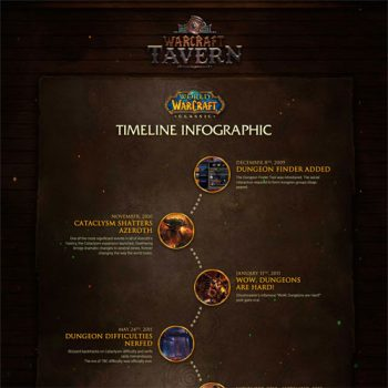 world-of-warcraft-classic-timeline-fimg