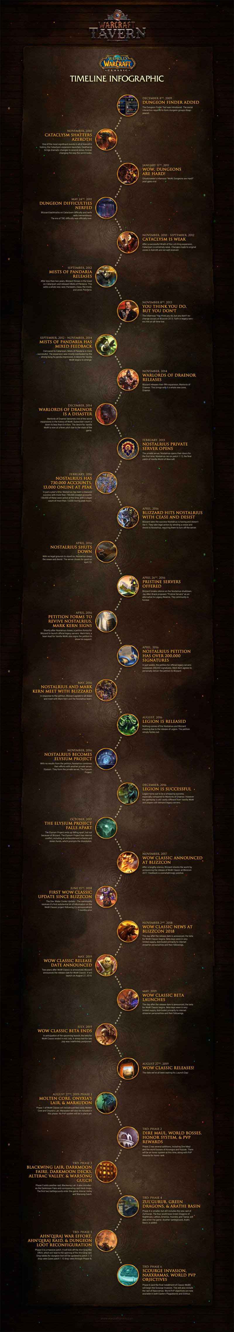 World of Warcraft Classic - A Timeline Infographic