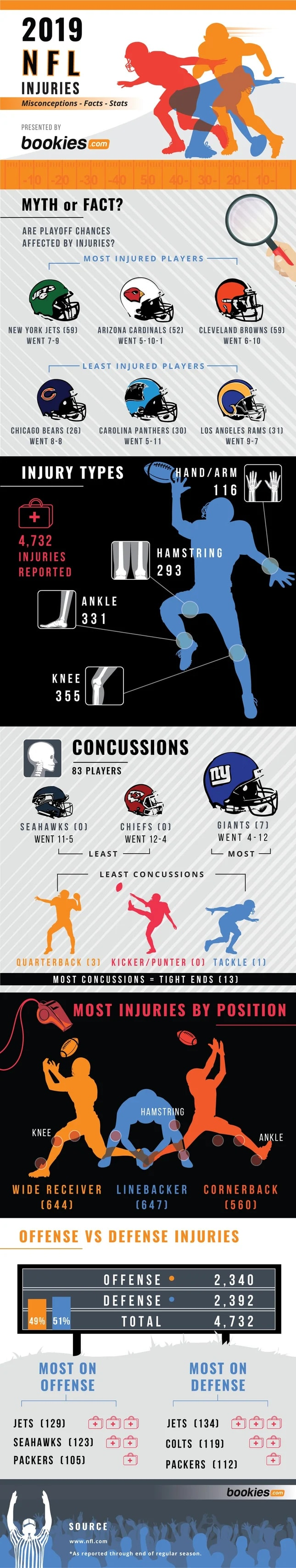2019 NFL Injuries Misconceptions, Facts, & Stats