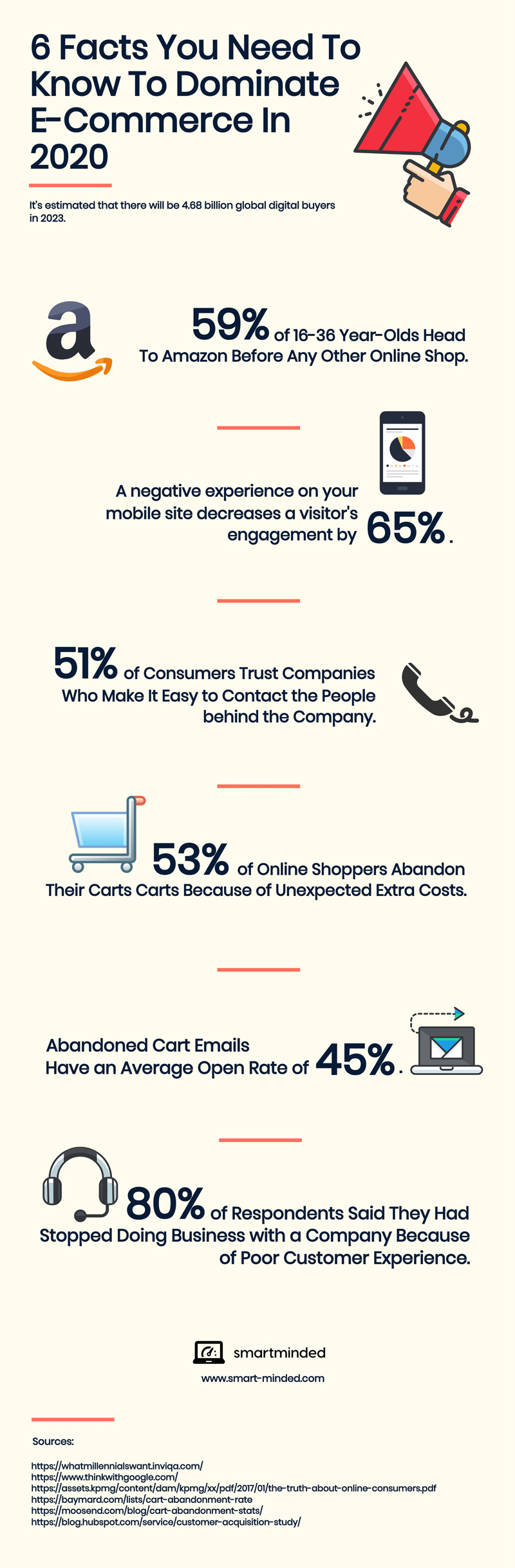 6 Facts You Need to Know to Dominate e-Commerce in 2020