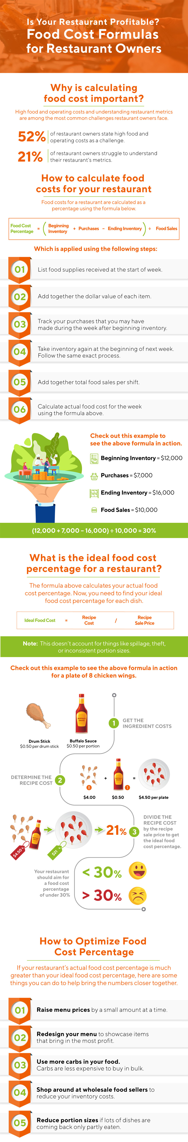 Food Cost Formulas for Restaurant Owners