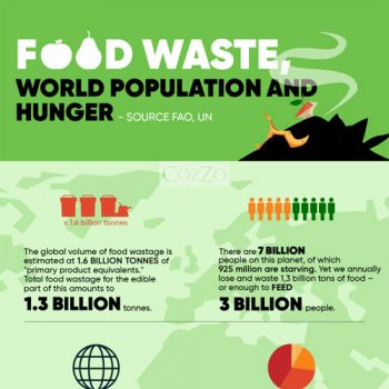food-waste-world-population-and-hunger