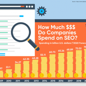 how-much-do-companies-spend-on-seo-infographic