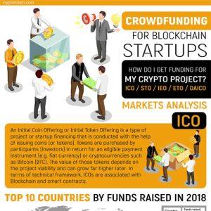 crowdfunding-blockchain-startups-fimg