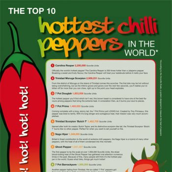 hottest-chili-peppers-fimg