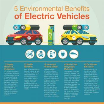 environmental-benefits-electric-vehicles-fimg