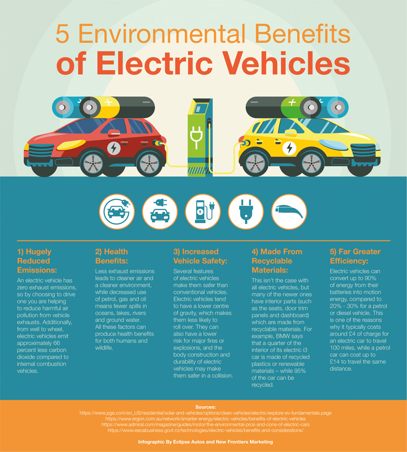 5 Environmental Benefits of Electric Vehicles