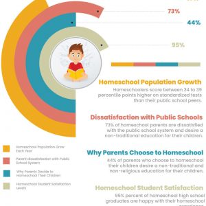 homeschool-facts-data-2020-infographic