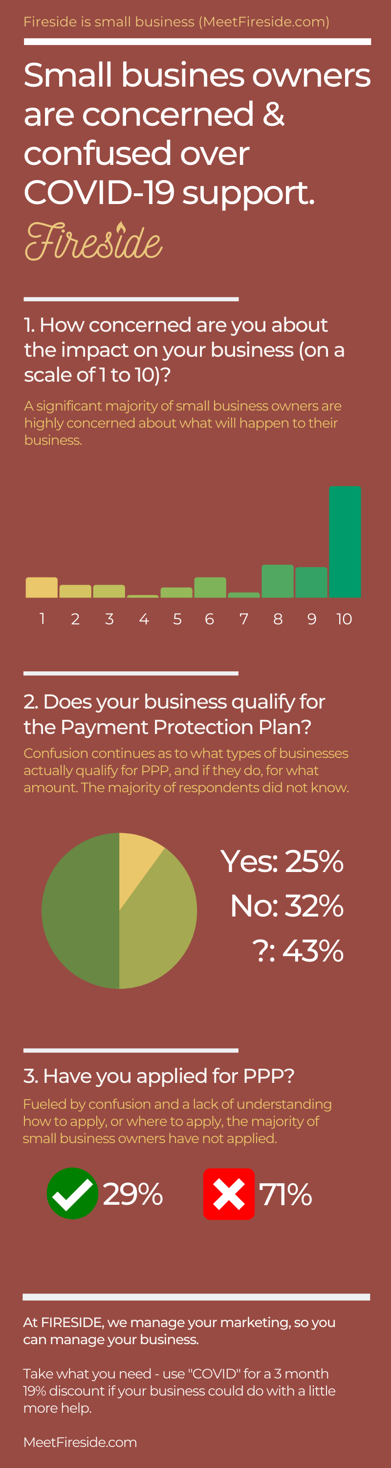 Small Business Owners Are Confused by SBA PPP