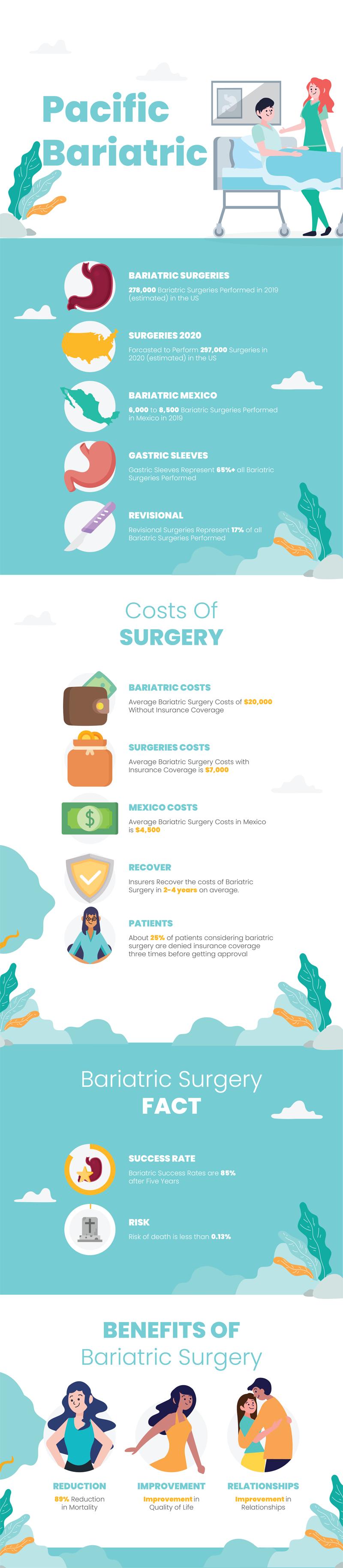 Bariatric Surgery Statistics in 2020