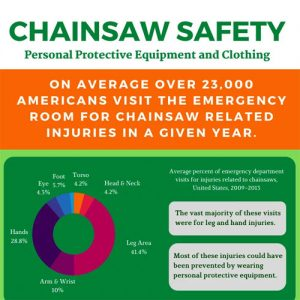 chainsaw-safety-equipment-clothing-fimg