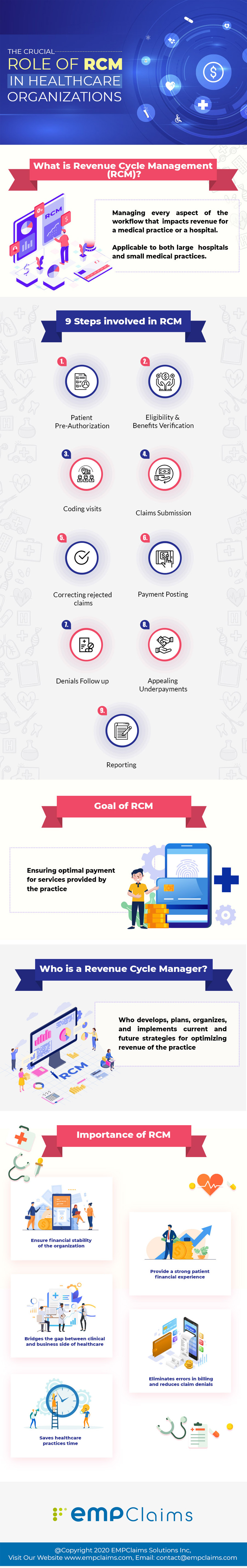 The Crucial Role Of RCM In Healthcare Organizations