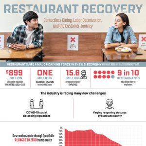 restaurant-recovery-contactless-dining-labor-optimization-and-the-customer-journey-fimg