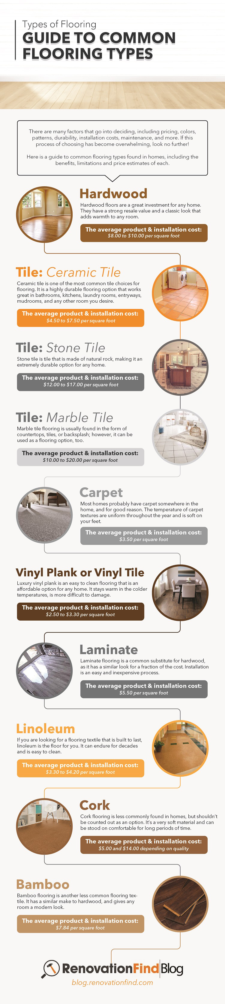 Guide to Common Flooring Types