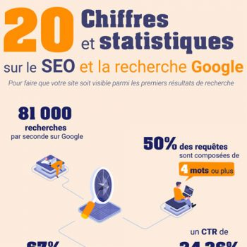 20 Important SEO Statistics