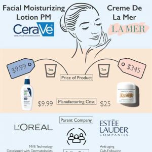 Luxury VS Drugstore Face Cream