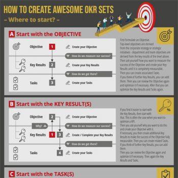 How to Create Awesome OKR Sets