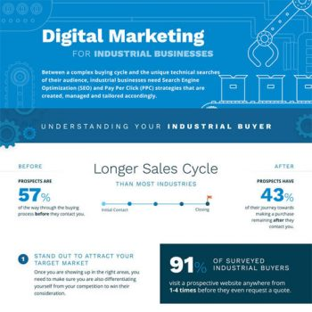 Digital Marketing for Industrial Businesses