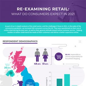 Re-examining Retail: What do consumers expect in 2021?