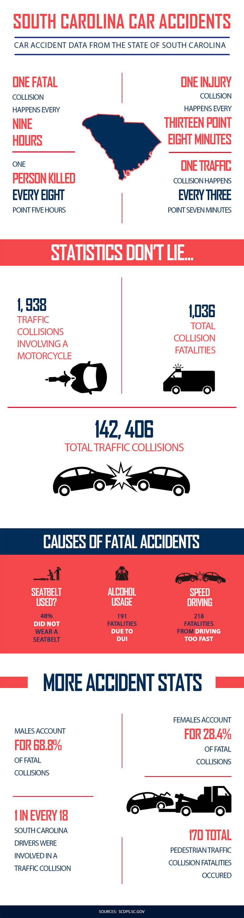South Carolina Car Accidents Infographic