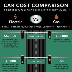 Electric Car vs Gas Costs
