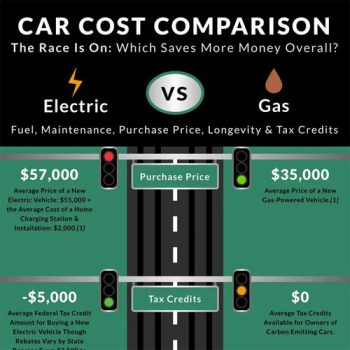 Electric Car vs Gas Costs