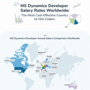 Microsoft Dynamics Salary Rates Comparison in Different Countries