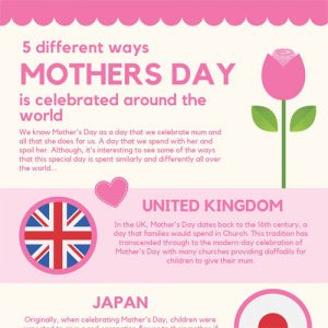 The Different Ways That Mother's Day is Celebrated