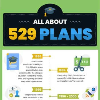 All About 529 Plans