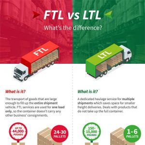 FTL vs LTL: What's the Difference?