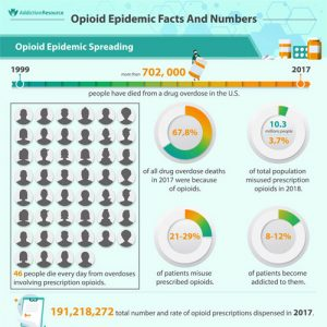 Opioid Epidemic Facts And Numbers