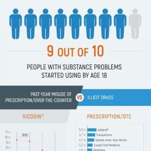 Teenage Drug Use