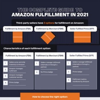 The complete Guide to Amazon Fulfillment in 2021