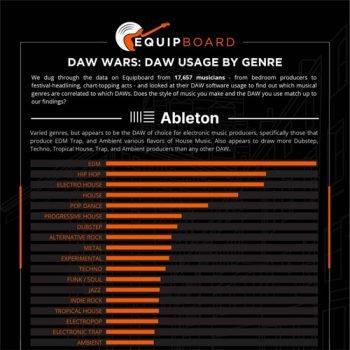 Digital Audio Workstation - DAW Usage by Genre