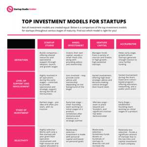 Top Investment Models for Start-Up