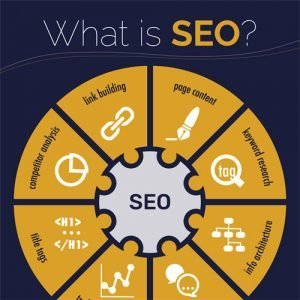 Infographic: What is SEO?