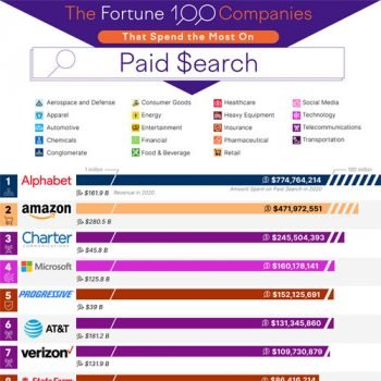 The Companies That Spend the Most Money on Paid Search